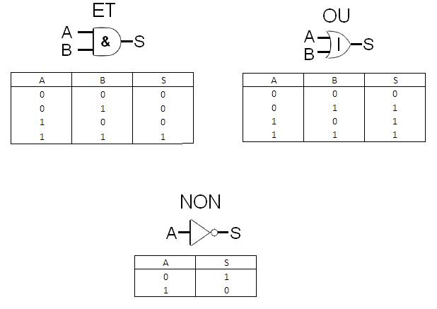 Bleugafoto parlons embarqu ep3 mapping et logique for Porte logique non et